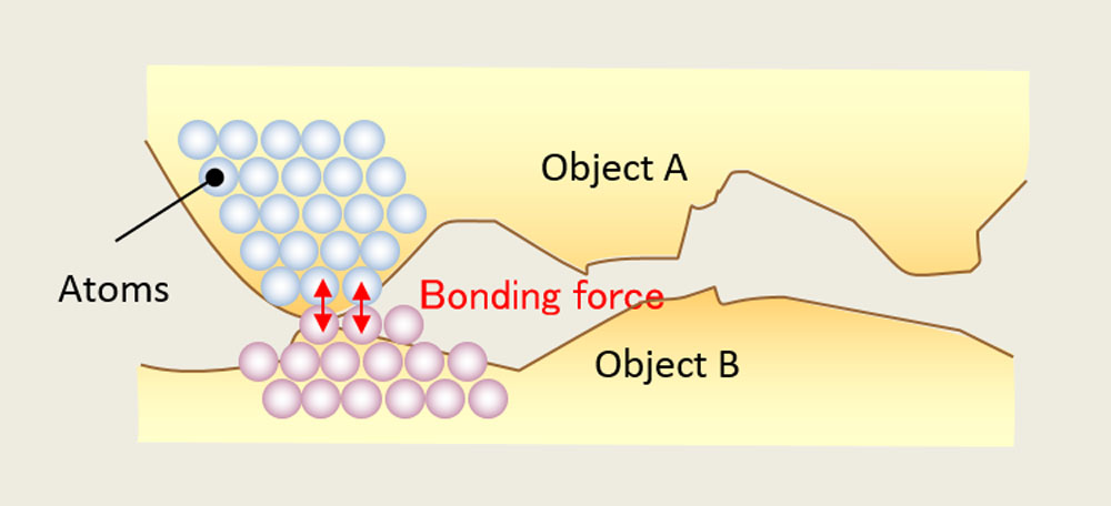 """Why is it effective to bond when the metal/object reduce to the """"interatomic spacing"""" level?"""
