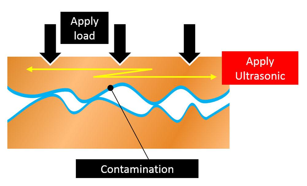 Mechanism of Ultrasonic Bonding