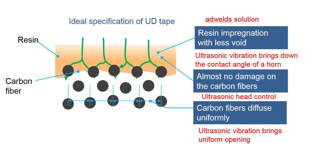 Ultrasonic Leveling/Impregnation