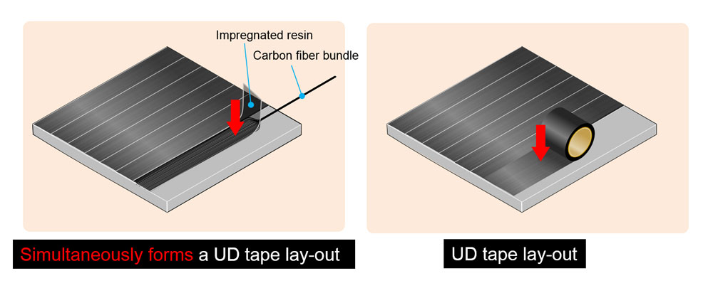 UD Tape Lay-out