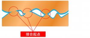 超音波接合のメカニズム