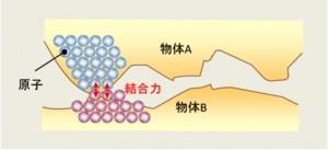 原子間隔まで近づくと何故接合できるのか?