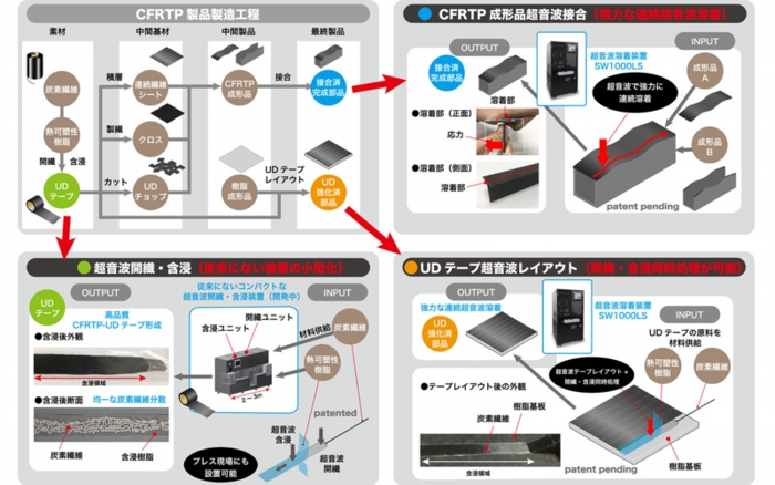 アドウェルズ CFRTP関連の取組み