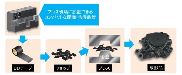 UDテープチョップを用いた成形
